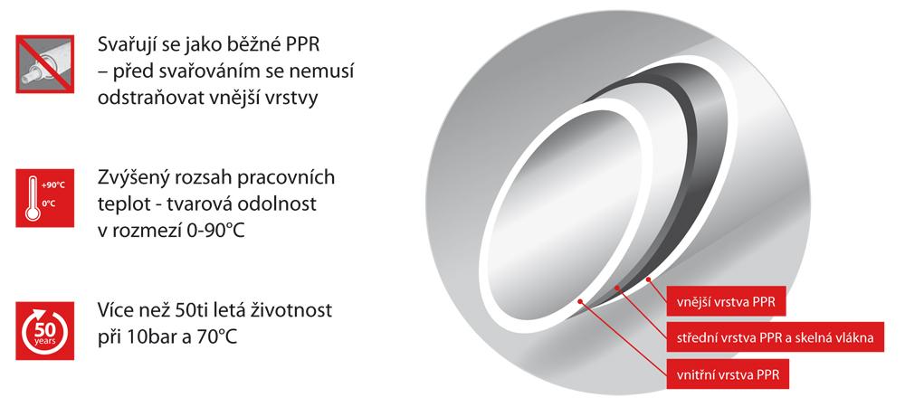 PPR Trubka PN 20 průměr 25×4,2×3000 FASER 107026